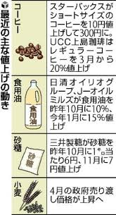 食用油・砂糖…食料高騰 Japanese Food Price Increases