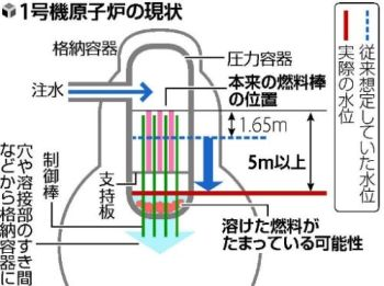 Fukushima Reactor 1 Meltdown