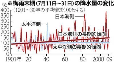Rainfall on Sea of Japan Coast from July 11-31, 1901-2009