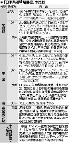 「日米交通戦略目標」の比較