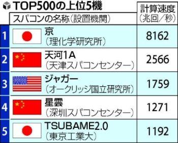 Top 5 Supercomputers