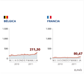 Belgium France Risk Premiums 2010/05-2011/08