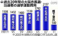 Osaka Mayoral Campaign Spending