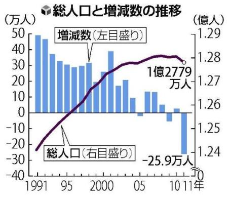 Japanese Population Trends Since 1990