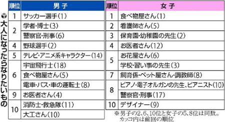 Top 10 Dream Jobs of Japanese Kindergarten and Elementary School Students, according to Dai-ichi Life Insurance Company survey