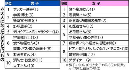 Top 10 Dream Jobs of Japanese Kindergarten and Elementary School Students, according to Dai-ichi Life Insurance Company survey